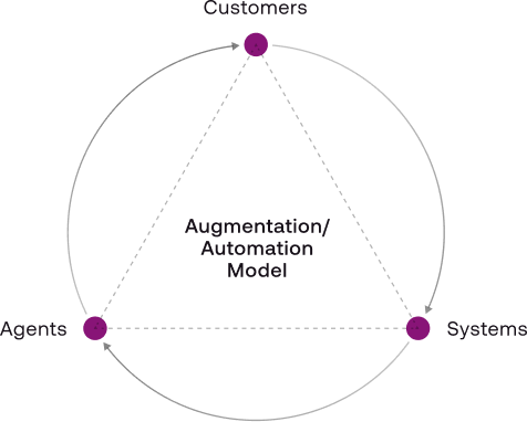 ASAPP - AI-Native - Seamlessly leverage the human in the loop