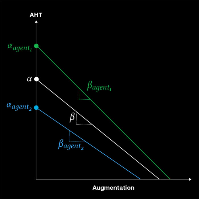 ASAPP - Does AI Really Improve Agent Efficiency?