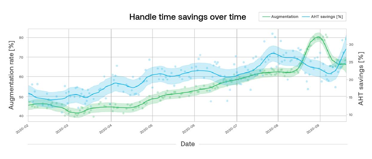 Handle time saving over time