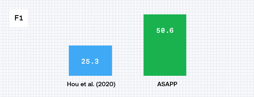 ASAPP - By combining the techniques, we are able to create a novel few-shot NER system that outperforms the previous state-of-the-art system by doubling the F1 score (standard evaluation metric for NER, similar to accuracy) from 25% to 50%