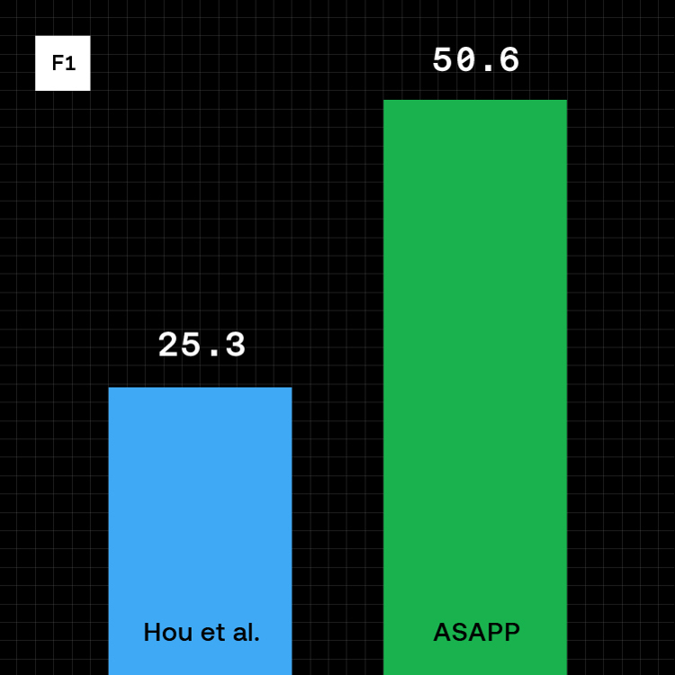 ASAPP - Pushing the Limits to Provide Better Customer Experiences