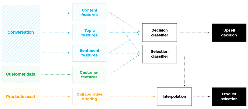 ASAPP—Multiple conversation features and information about the customer inform the prediction of when/whether to upsell. These features, along with information about which products the customer already uses inform the prediction of which product(s) to upsell.