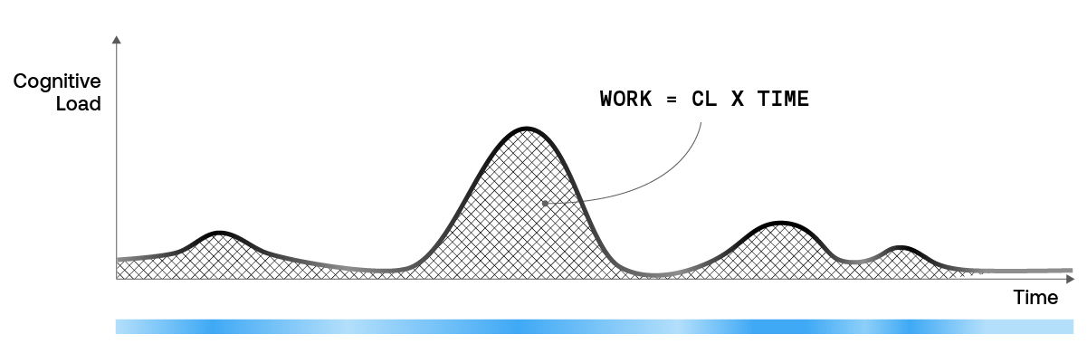 ASAPP—The cognitive load varies throughout the duration of the issue, as shown by the height of the curve and the intensity of the green color. The total work performed is the multiplication of the cognitive load and the time to perform the task