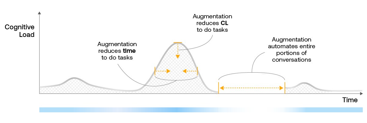 ASAPP - Augmentation and automation features reduce time and CL to perform tasks during an issue