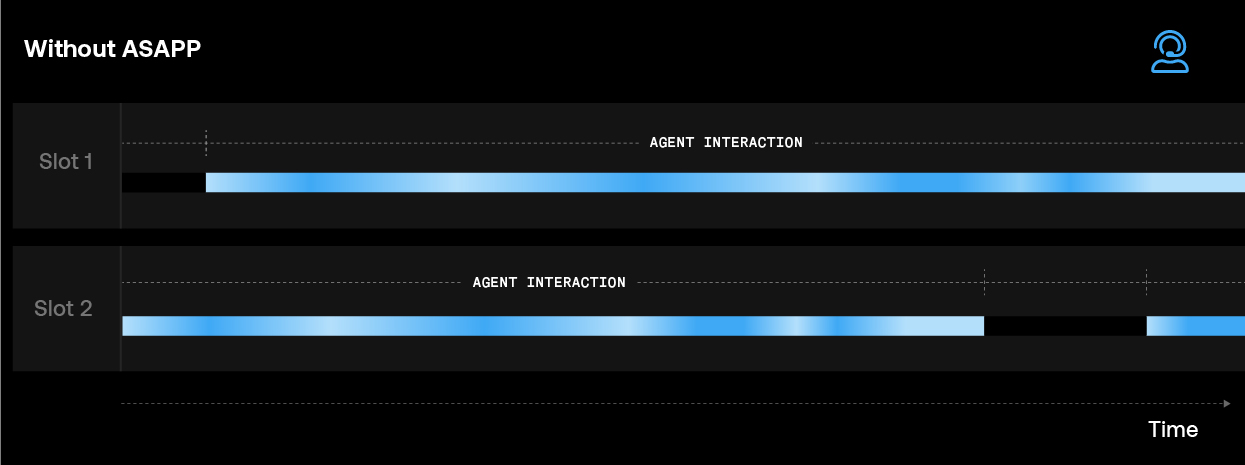 Without ASAPP—A visual comparison of agent throughput without (top) and with (bottom) ASAPP augmentation and flexible concurrency AI models. With ASAPP, the agent is able to handle several more customer issues concurrently because work required to resolve each issue is reduced.