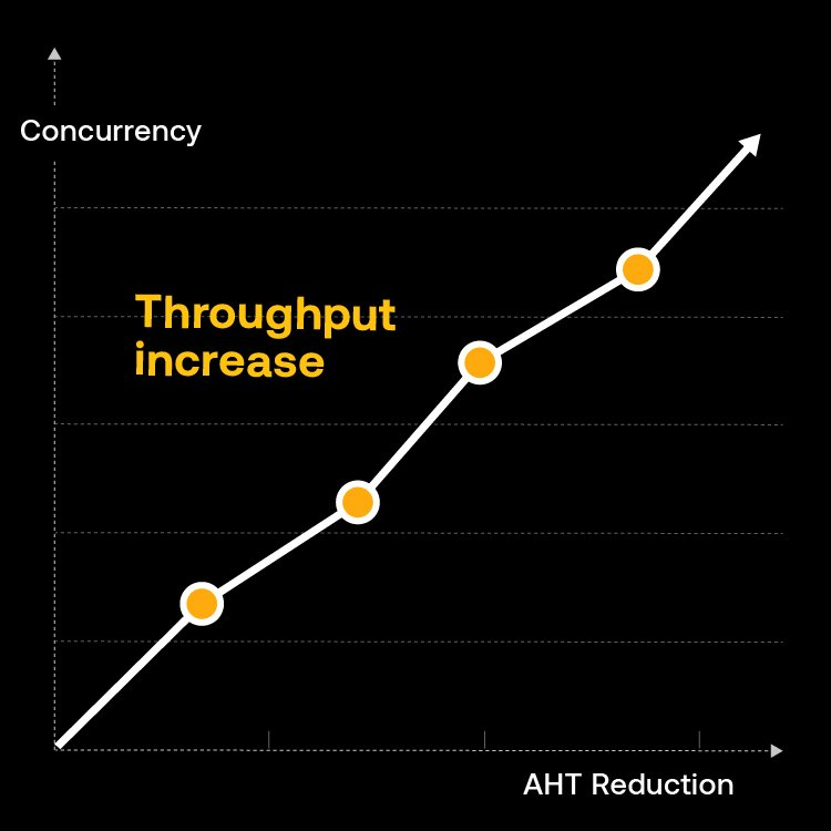ASAPP—Why AHT Isn't the Right Measure in an Asynchronous and Multi-Channel World