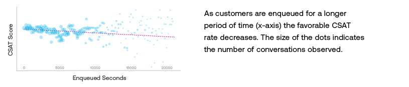 ASAPP - As customers are enqued for a longer period of time (x-axis) the favorable CSAT rate decreases.