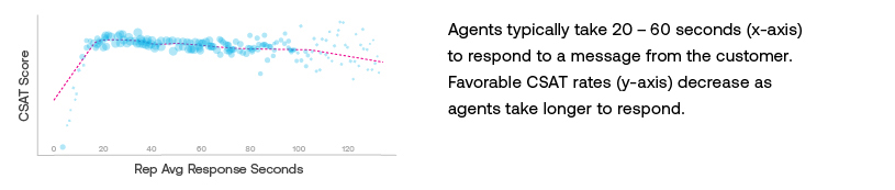 ASAPP - Agents typically take 20 - 60 seconds(x-axis) to respond to a message from the customer. Favorable CSAT rates (y-axis) decrease as agents take longer to respond.