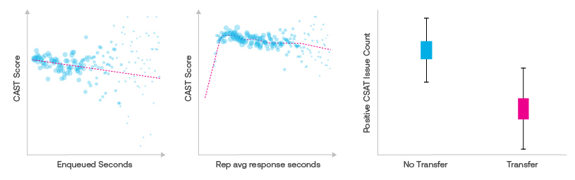 ASAPP - Negative CSAT rates (scores between 1 and 3) only occur 20% of the time, but when a customer is timed out, the negative CSAT rate jumps up to 80%