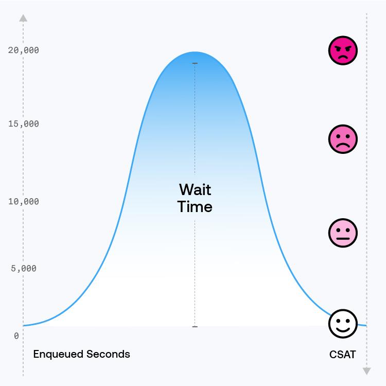 ASAPP - Reduce wait times, increase CSAT scores. But, how?