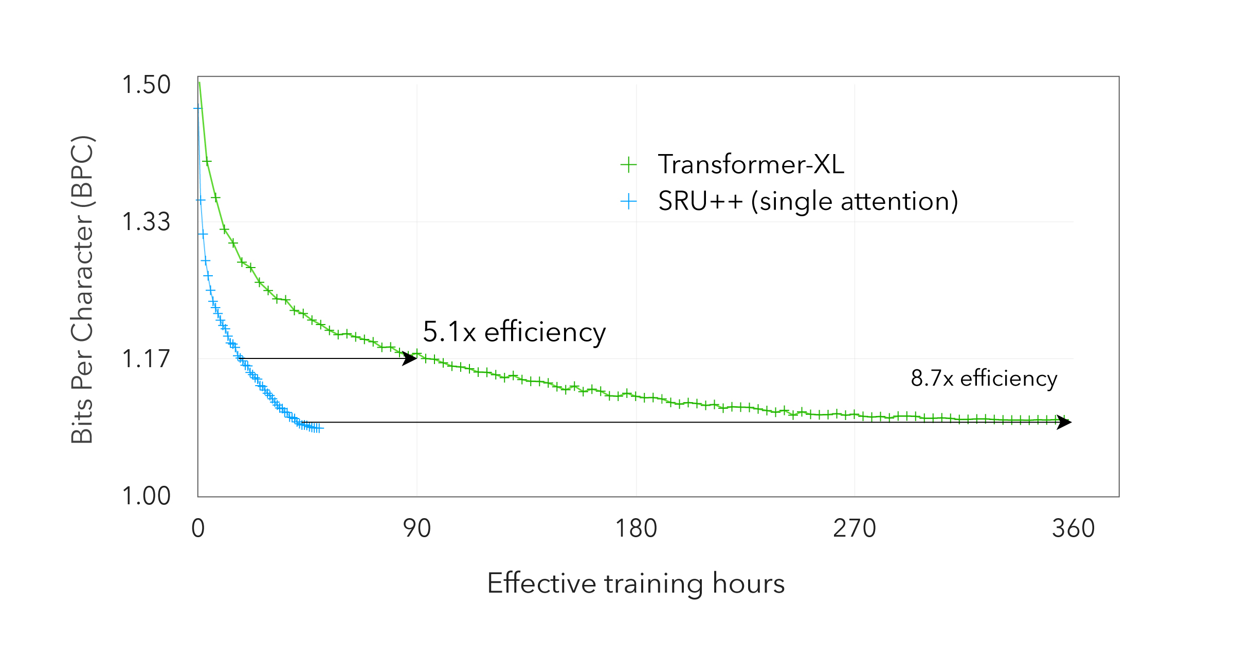 ASAPP—Figure 2: Dev BPC on Enwik8 dataset vs GPU hours used for training. The SRU++ and Transformer-XL model both have 41-42M parameters and are trained with fp32 precision and comparable settings (such as learning rate).