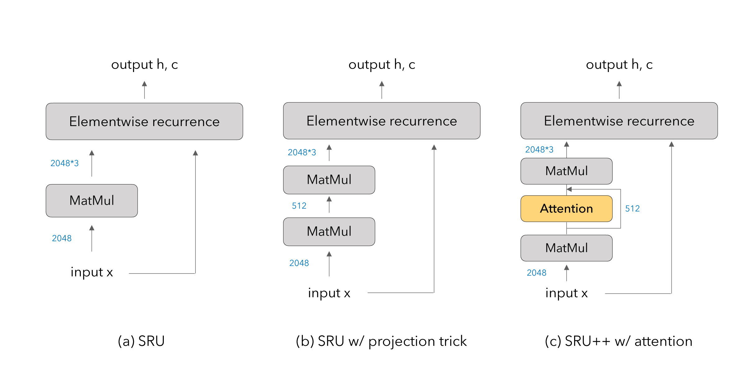 ASAPP—Figure 1: An illustration of SRU and SRU++ networks. (a) the original SRU network, (b) the SRU variant using a projection trick to reduce the number of parameters, experimented in Lei et al. (2018), and (c) SRU++ proposed in this work. Numbers indicate the hidden size of intermediate inputs / outputs. A more detailed description of SRU and SRU++ is provided in our paper.