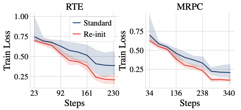 ASAPP—We plot the training curves with and without re-initialization below, showing consistent improvement for models with re-initialized output layers