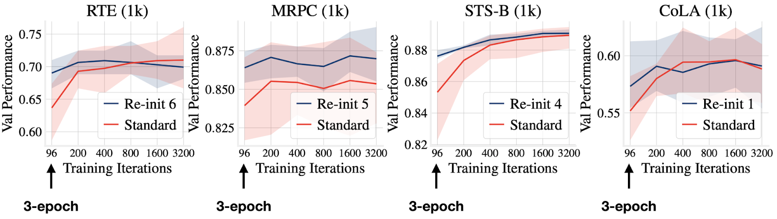 ASAPP—We also studied the conventional 3-epoch fine-tuning setup of BERT. Through extensive experiments on various datasets, we observe that the widely adopted 3-epoch setup is insufficient for few-sample datasets. Even with few training examples, the model still requires hundreds of updates to converge
