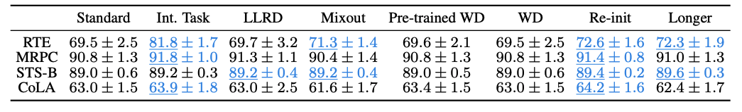 """ASAPP—To illustrate, the following figure shows the mean test performance and standard deviation on four datasets. ``Int. Task"""" stands for transferring via an intermediate task (MNLI), ``LLRD"""" stands for layerwise learning rate decay, ``WD'' stands for weight decay. Numbers that are statistically significantly better than the standard setting (left column) are in blue and underlined."""