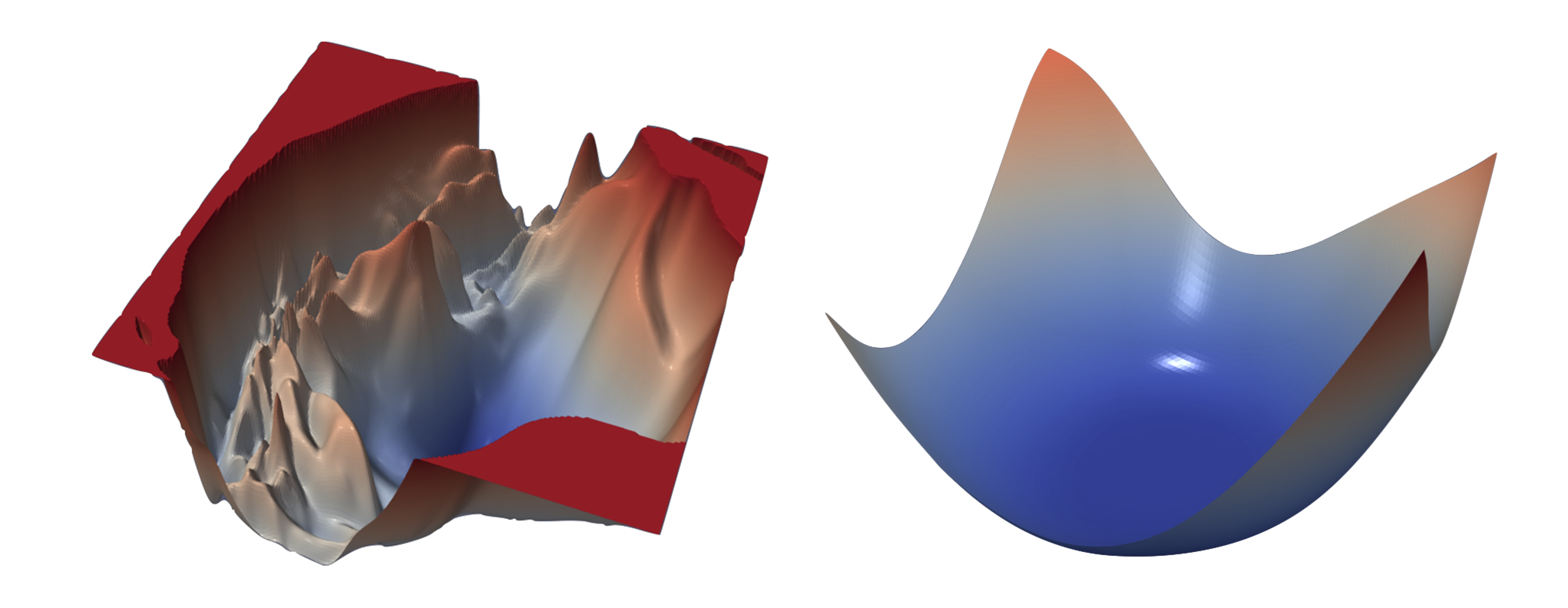 (Left:) the chaotic loss landscape of a ResNet 50 with skip connections removed. (Right:) the convex loss landscape of a Densenet 121 (with skip-connections). [Figure from Li et al. 2017]