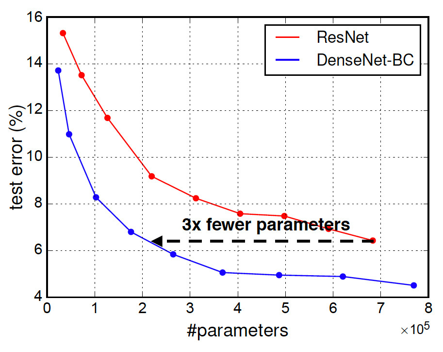 A comparison of the DenseNet and ResNet architecture on CIFAR-10. The DenseNet is more accurate and parameter efficient.