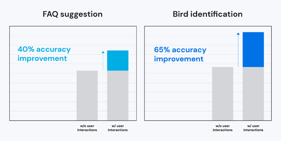 ASAPP - ASAPP - ASAPP - Our work demonstrates the power of adding user interaction in two tasks: FAQ suggestion and bird identification.