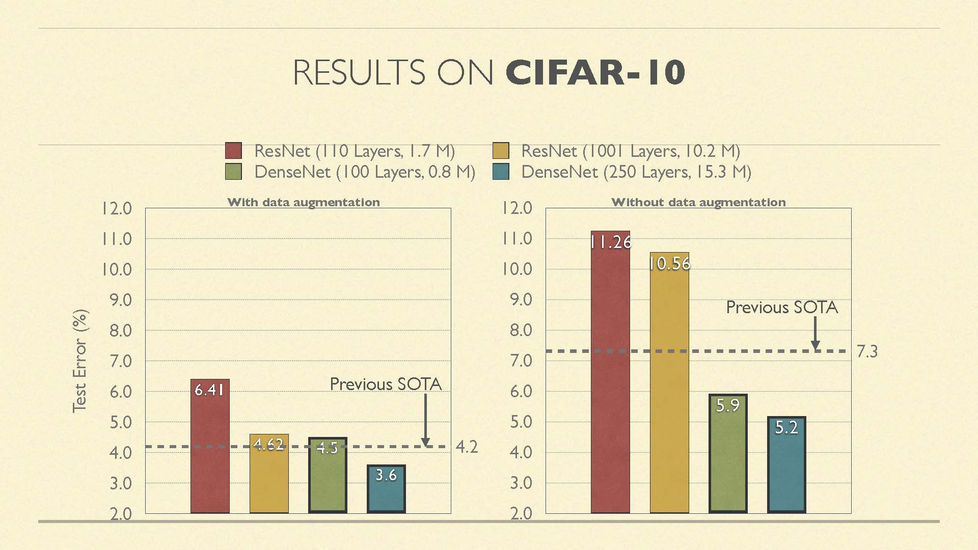 On the popular CIFAR-10 data set, DenseNets with 0.8M parameters outperform ResNet-110 with 1.7M parameters.