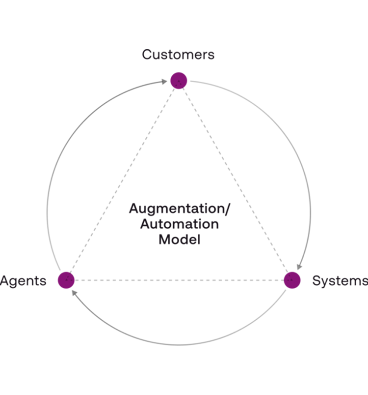 ASAPP - Seamlessly leverage the human in the loop.
