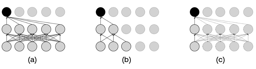 ASAPP - Figure 1: A figure of different modes. The black circle indicates the current output step, and bold-lined circles are contexts used for the current output, (a) is a full-context mode, and (b) presents a streaming mode with the future context size of 1. (c) describes our method which randomly selects the future context (shown with dotted circles and arrows).