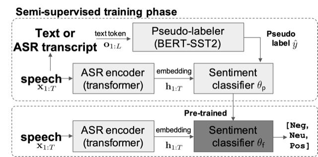 ASAPP - Figure 2. Proposed speech sentiment analysis system.