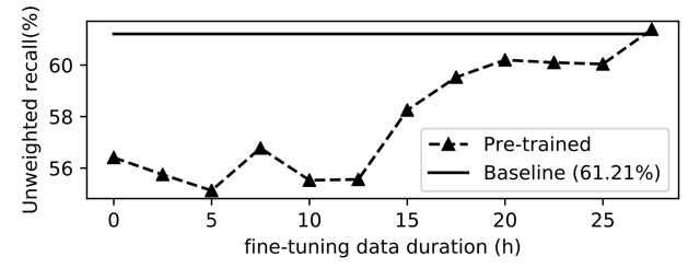 ASAPP - Figure 3. Semi-supervised training efficiency on evaluation set. Note that baseline used all of SWBD-train set (86h)