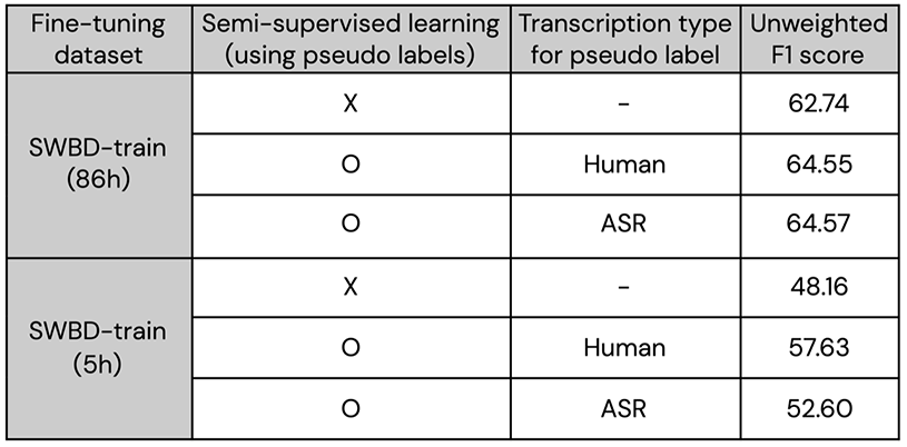ASAPP - Table 1. Semi-supervised approach on E2E speech sentiment analysis system. You can find a more detailed evaluation results in the preprint.